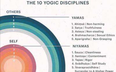 Яма и Нияма – основата на йога практиката